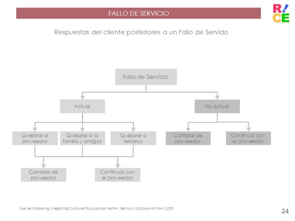 Respuestas del cliente posteriores a un Fallo de Servido