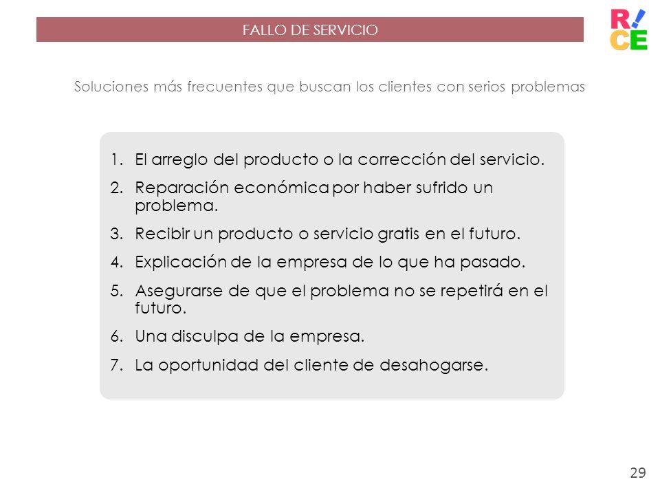 Soluciones más frecuentes que buscan los clientes con serios problemas