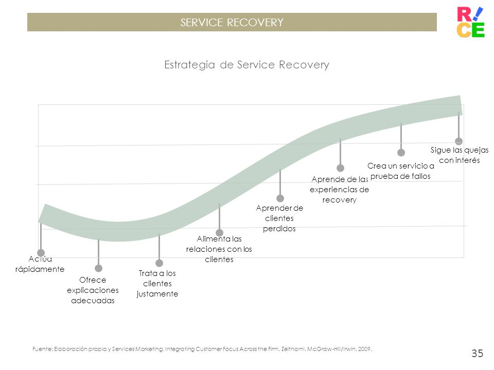 Estrategia de Service Recovery