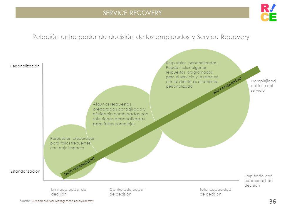 Relación entre poder de decisión de los empleados y Service Recovery