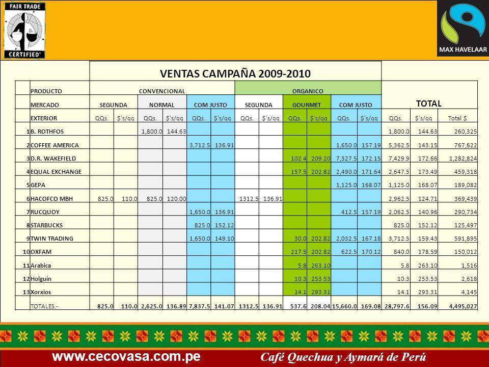 VENTAS CAMPAÑA 2009-2010 TOTAL PRODUCTO CONVENCIONAL ORGANICO MERCADO