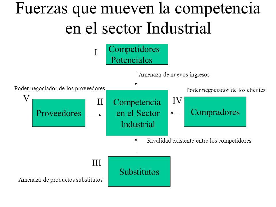 Fuerzas que mueven la competencia en el sector Industrial
