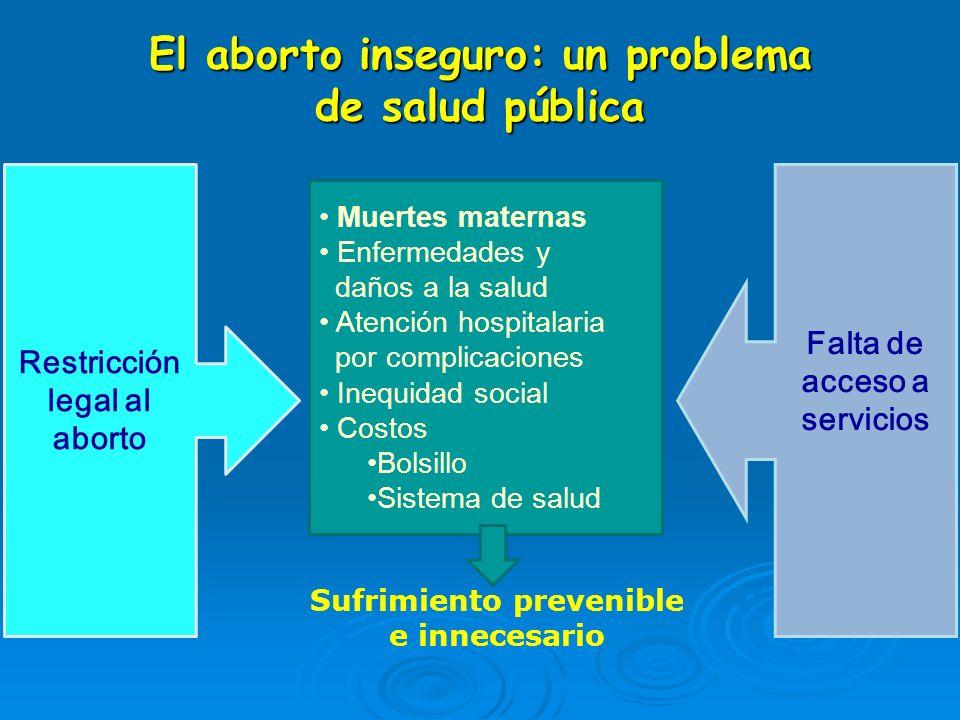 El aborto inseguro: un problema de salud pública