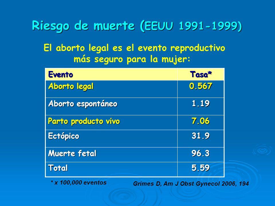 Riesgo de muerte (EEUU 1991-1999)