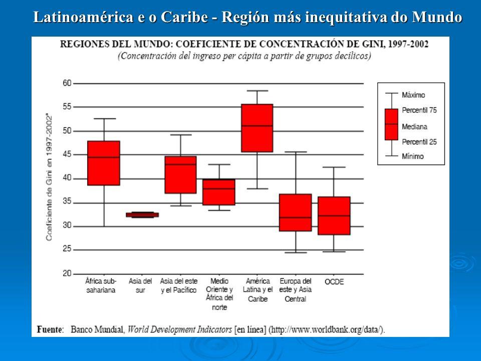 Latinoamérica e o Caribe - Región más inequitativa do Mundo