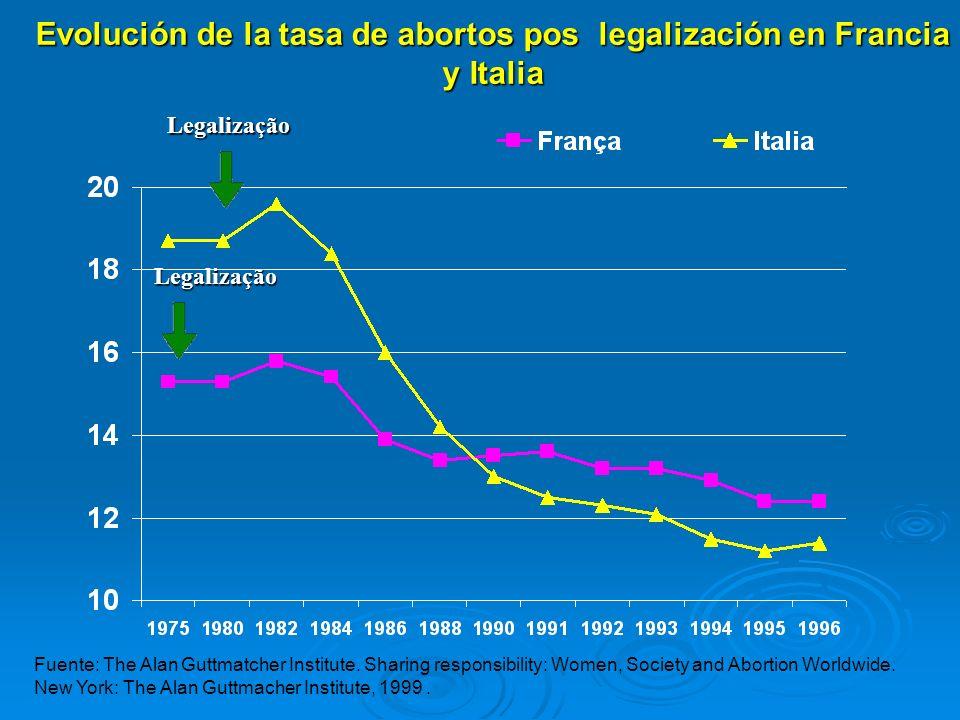 Evolución de la tasa de abortos pos legalización en Francia y Italia