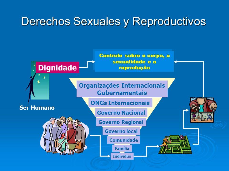 Controle sobre o corpo, a sexualidade e a reprodução