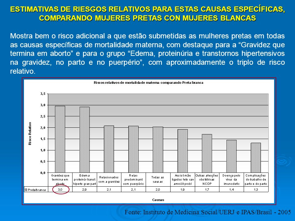 ESTIMATIVAS DE RIESGOS RELATIVOS PARA ESTAS CAUSAS ESPECÍFICAS, COMPARANDO MUJERES PRETAS CON MUJERES BLANCAS