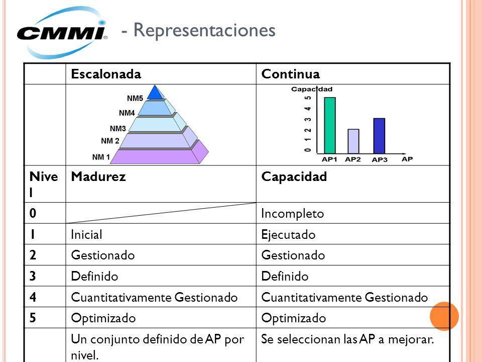 - Representaciones Escalonada Continua Nive l Madurez Capacidad