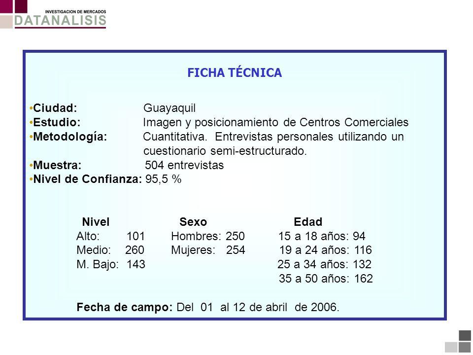FICHA TÉCNICA Ciudad: Guayaquil. Estudio: Imagen y posicionamiento de Centros Comerciales.