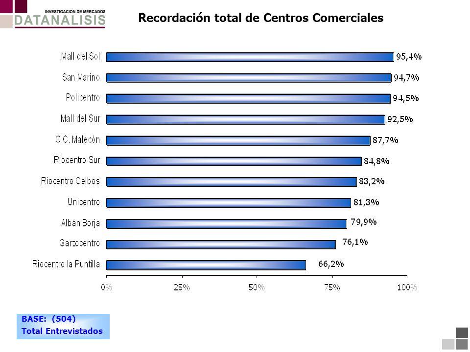 Recordación total de Centros Comerciales