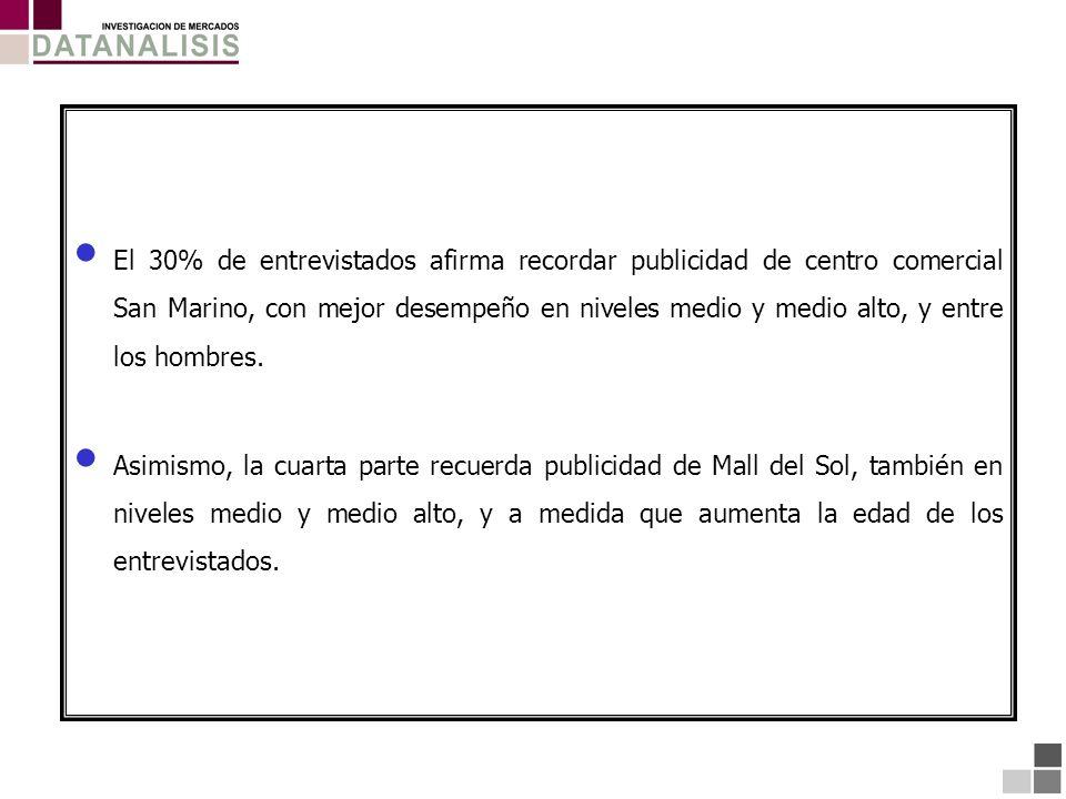 El 30% de entrevistados afirma recordar publicidad de centro comercial San Marino, con mejor desempeño en niveles medio y medio alto, y entre los hombres.