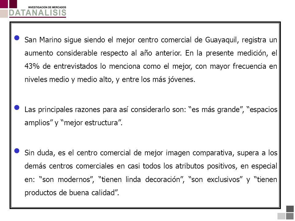 San Marino sigue siendo el mejor centro comercial de Guayaquil, registra un aumento considerable respecto al año anterior. En la presente medición, el 43% de entrevistados lo menciona como el mejor, con mayor frecuencia en niveles medio y medio alto, y entre los más jóvenes.