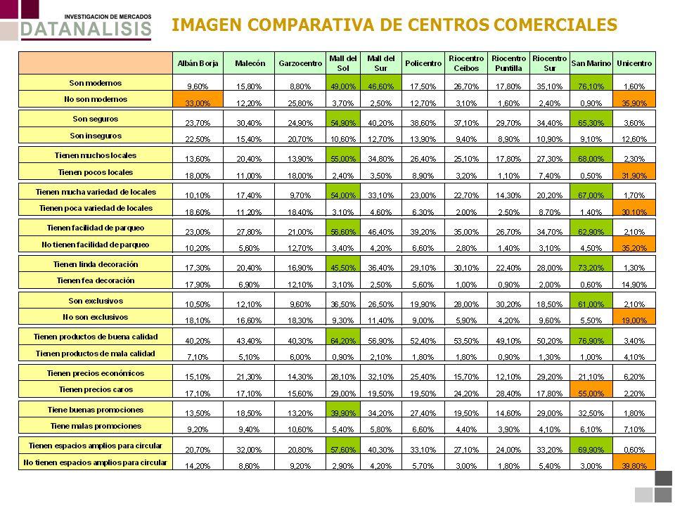 IMAGEN COMPARATIVA DE CENTROS COMERCIALES