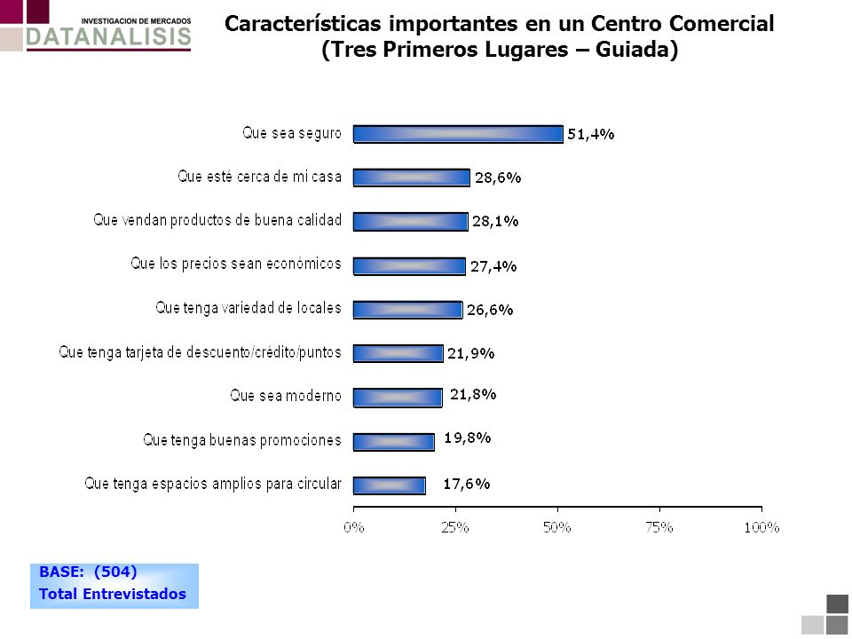 Características importantes en un Centro Comercial (Tres Primeros Lugares – Guiada)