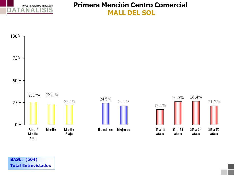 Primera Mención Centro Comercial MALL DEL SOL