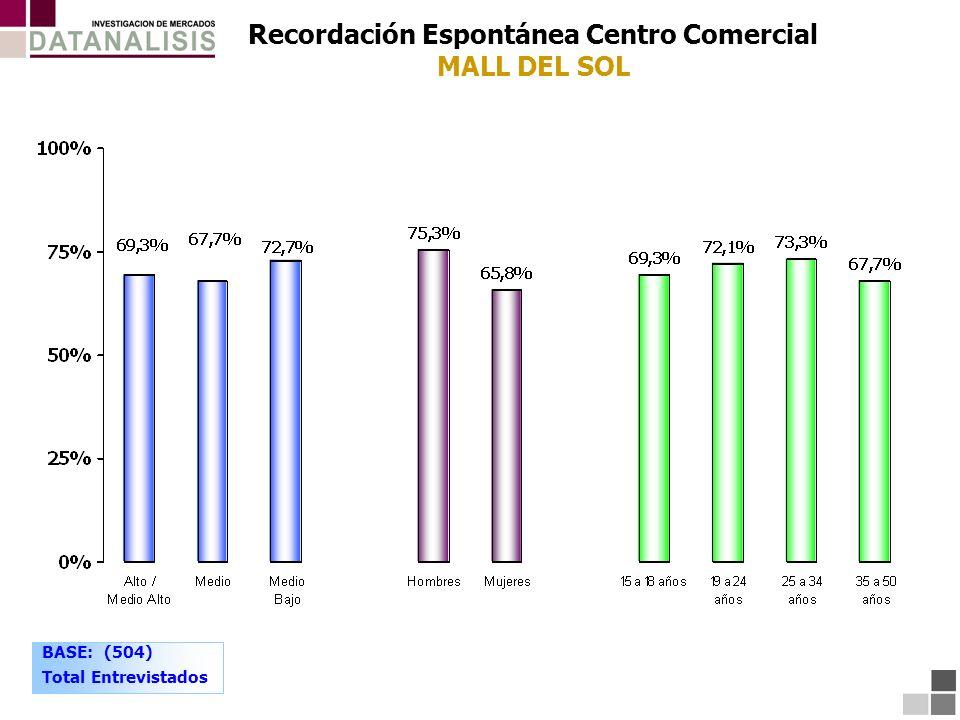 Recordación Espontánea Centro Comercial MALL DEL SOL