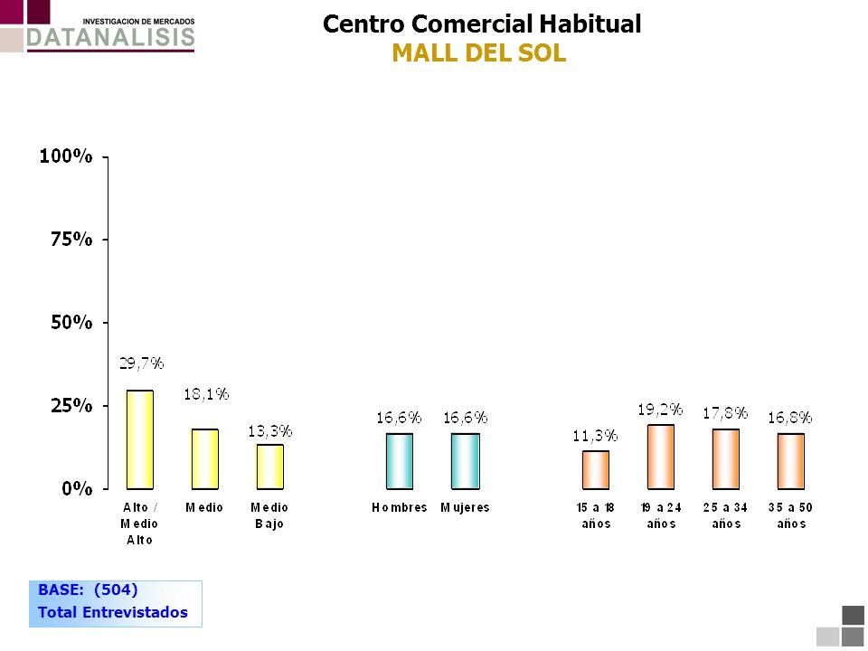 Centro Comercial Habitual MALL DEL SOL