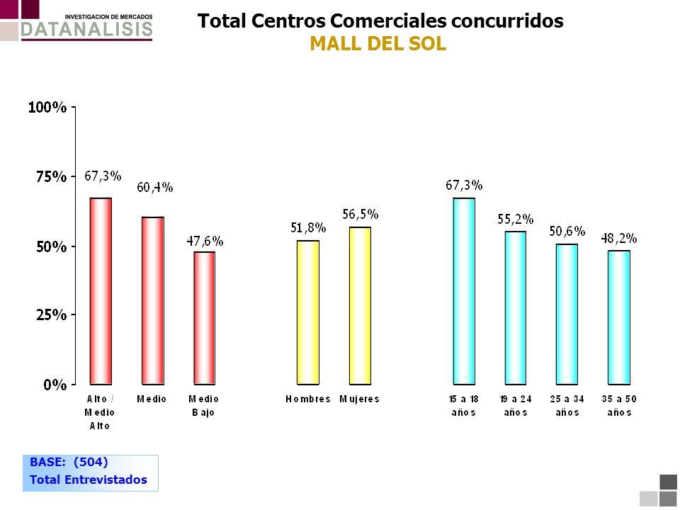 Total Centros Comerciales concurridos MALL DEL SOL