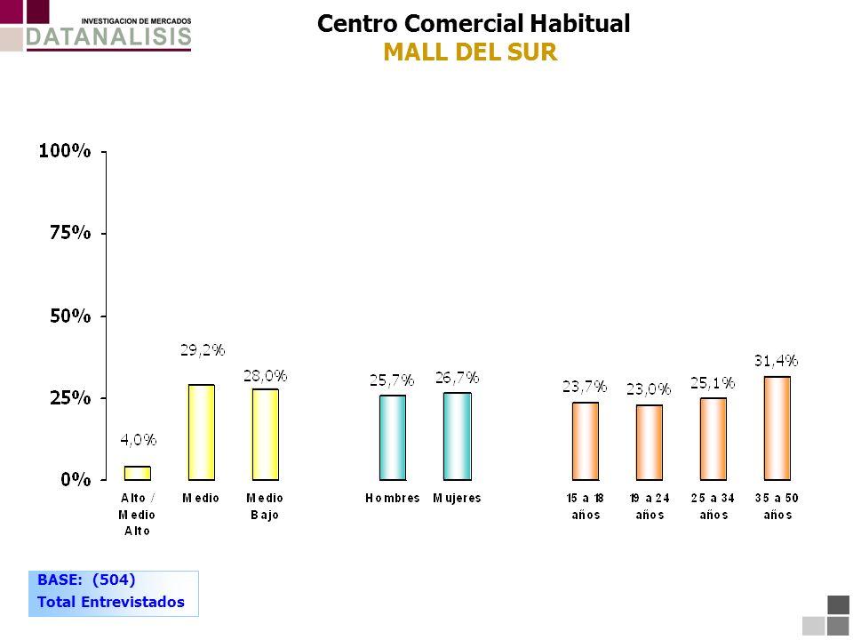Centro Comercial Habitual MALL DEL SUR