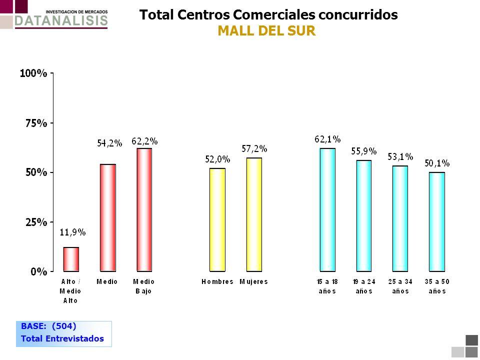 Total Centros Comerciales concurridos MALL DEL SUR