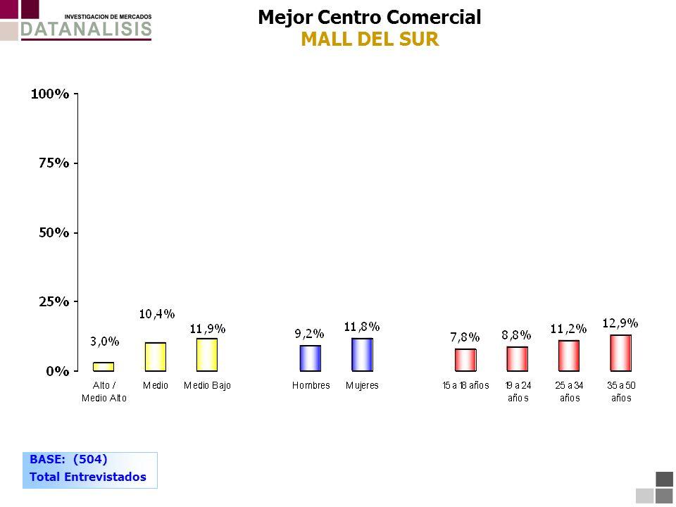 Mejor Centro Comercial MALL DEL SUR