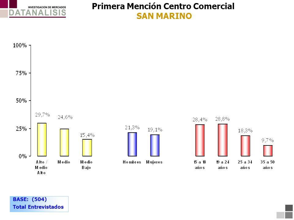 Primera Mención Centro Comercial SAN MARINO