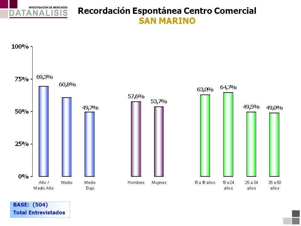Recordación Espontánea Centro Comercial SAN MARINO