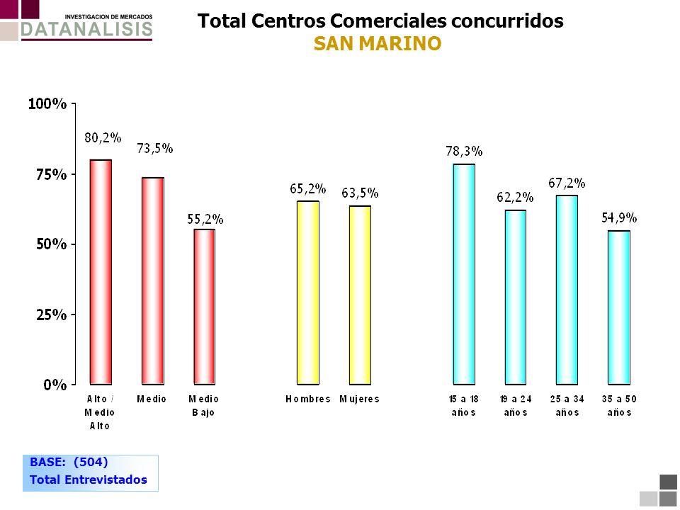 Total Centros Comerciales concurridos SAN MARINO