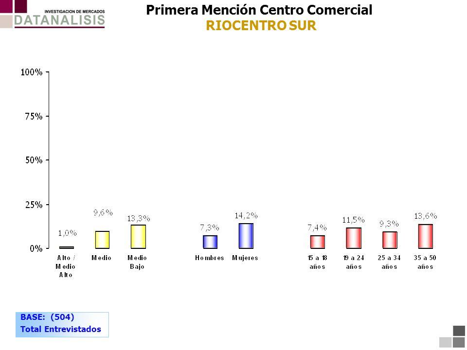 Primera Mención Centro Comercial RIOCENTRO SUR