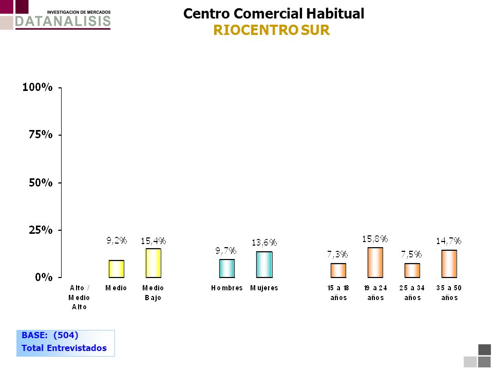 Centro Comercial Habitual RIOCENTRO SUR