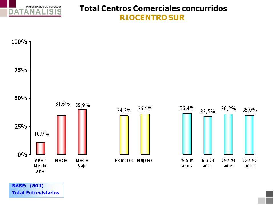 Total Centros Comerciales concurridos RIOCENTRO SUR