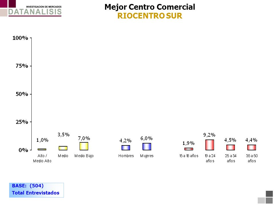 Mejor Centro Comercial RIOCENTRO SUR