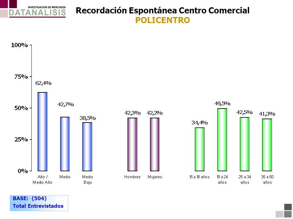 Recordación Espontánea Centro Comercial POLICENTRO