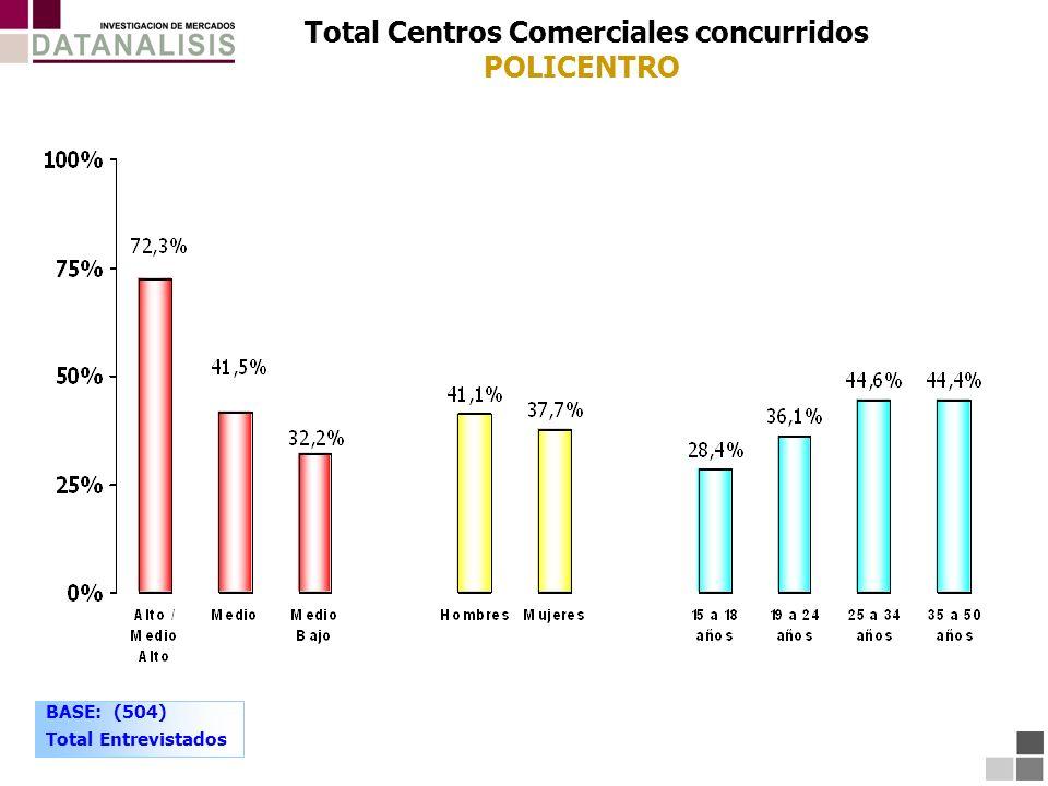 Total Centros Comerciales concurridos POLICENTRO