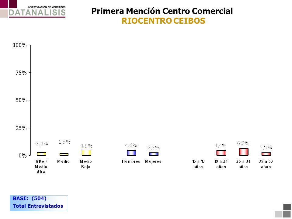 Primera Mención Centro Comercial RIOCENTRO CEIBOS