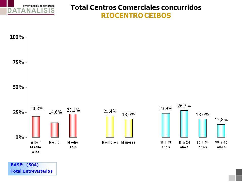 Total Centros Comerciales concurridos RIOCENTRO CEIBOS