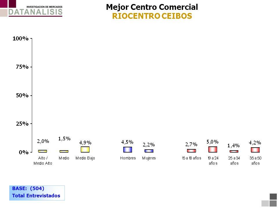 Mejor Centro Comercial RIOCENTRO CEIBOS