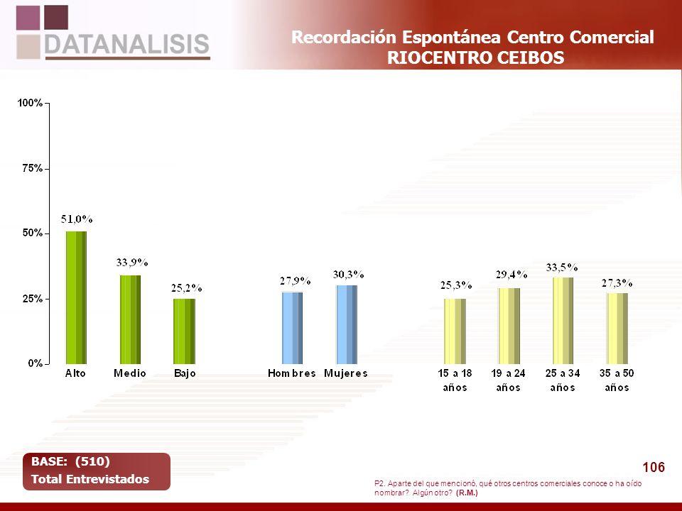 Recordación Espontánea Centro Comercial RIOCENTRO CEIBOS