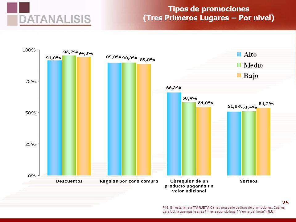 Tipos de promociones (Tres Primeros Lugares – Por nivel)