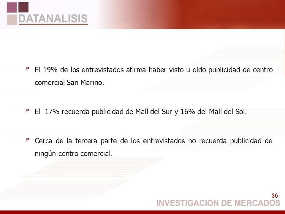 El 19% de los entrevistados afirma haber visto u oído publicidad de centro comercial San Marino.