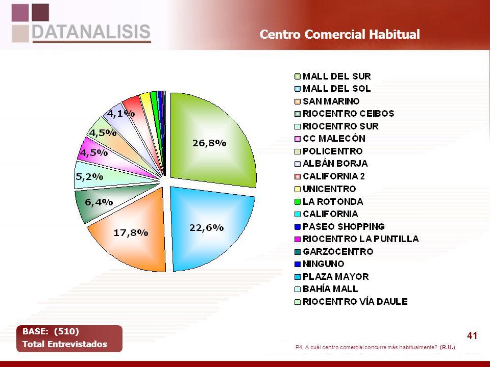 Centro Comercial Habitual