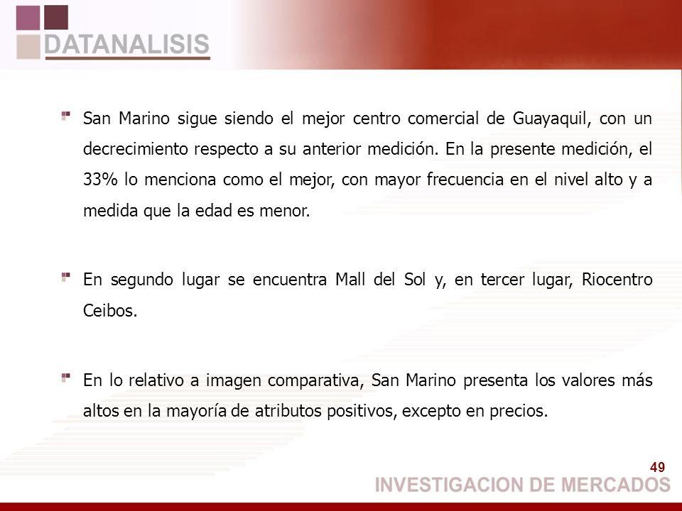 San Marino sigue siendo el mejor centro comercial de Guayaquil, con un decrecimiento respecto a su anterior medición. En la presente medición, el 33% lo menciona como el mejor, con mayor frecuencia en el nivel alto y a medida que la edad es menor.