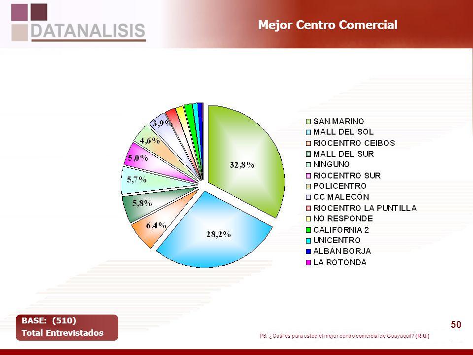 Mejor Centro Comercial