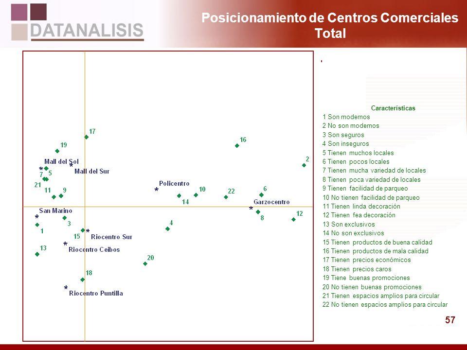 Posicionamiento de Centros Comerciales Total