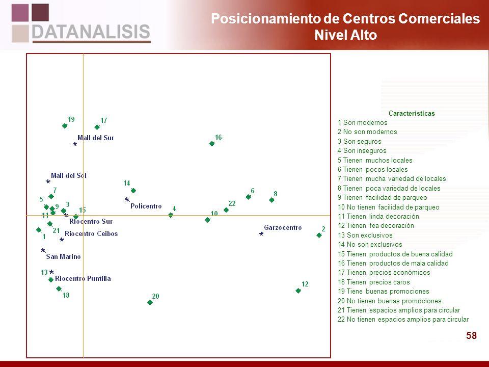 Posicionamiento de Centros Comerciales Nivel Alto