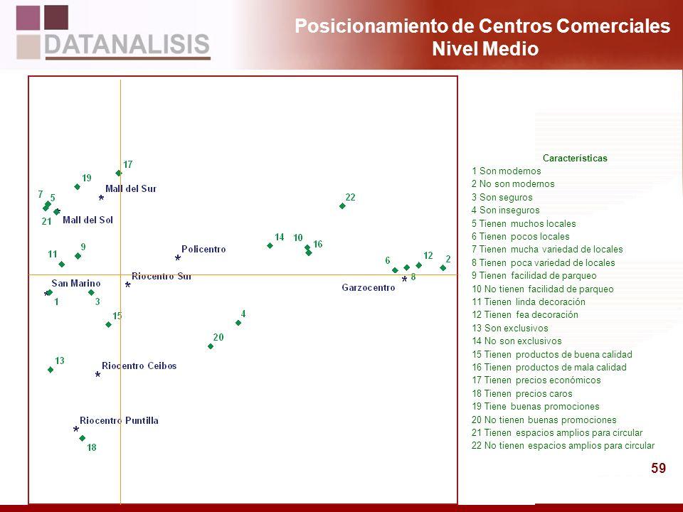 Posicionamiento de Centros Comerciales Nivel Medio
