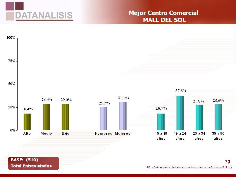 Mejor Centro Comercial MALL DEL SOL