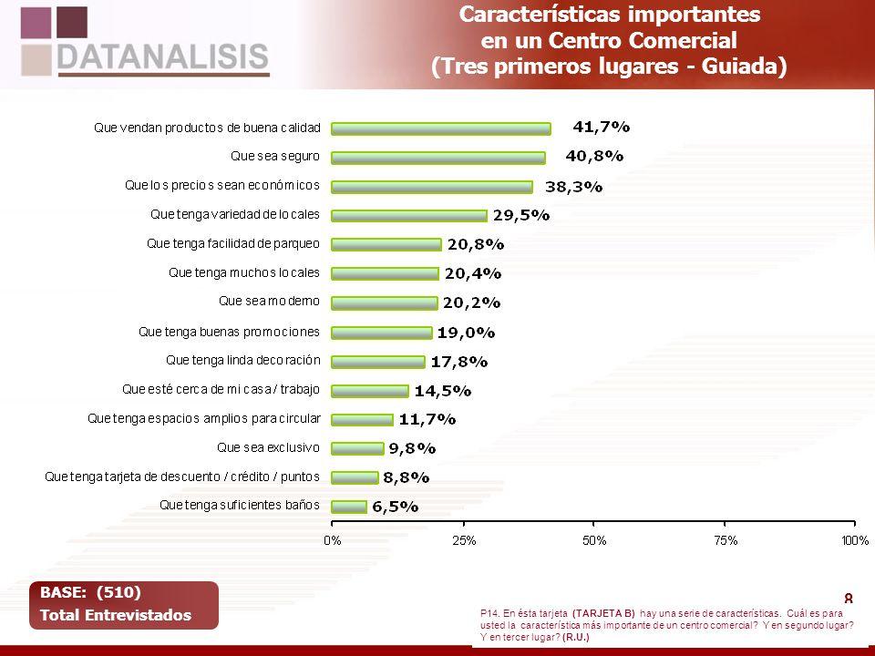 Características importantes en un Centro Comercial (Tres primeros lugares - Guiada)
