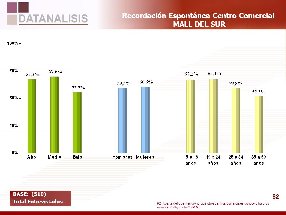Recordación Espontánea Centro Comercial MALL DEL SUR